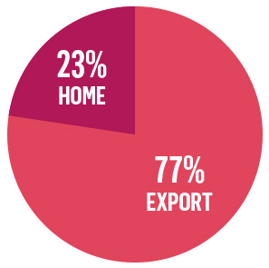 23% Home and 77% Export